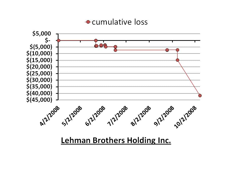 2008 My Big Loss On Lehman Brothers Holdings Inc Small Trades
