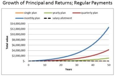 growthregular