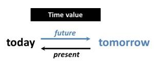 timevalue