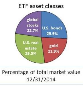 ETFassets2014