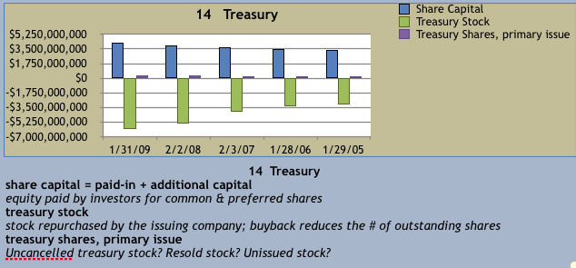 treasury stock essay