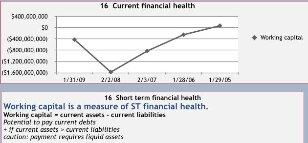 measuring financial health