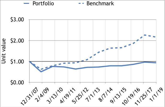 invested $ portfolio