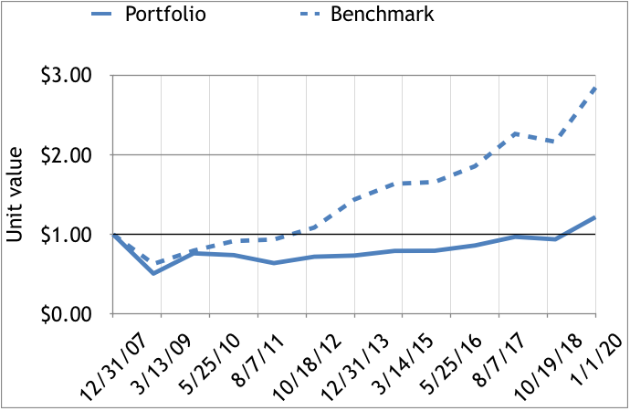2008-19 portfolios