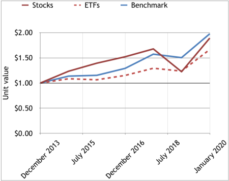 2014-19 stocks & ETFs