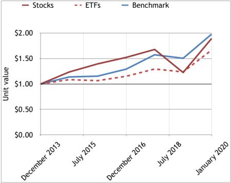 2014-19 stocks & ETFs