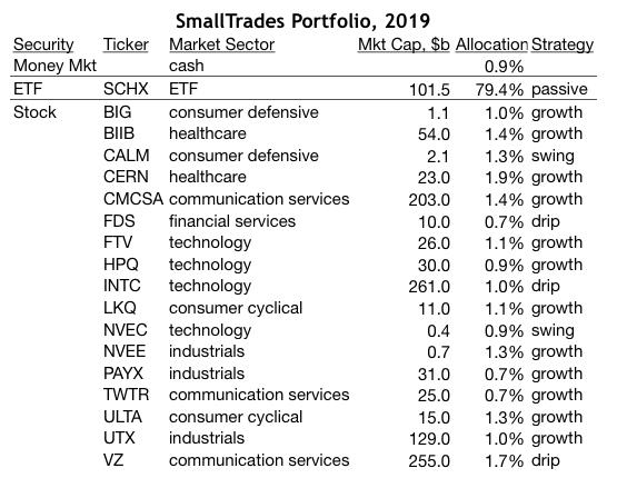 SmallTrades Portfolio, 2019