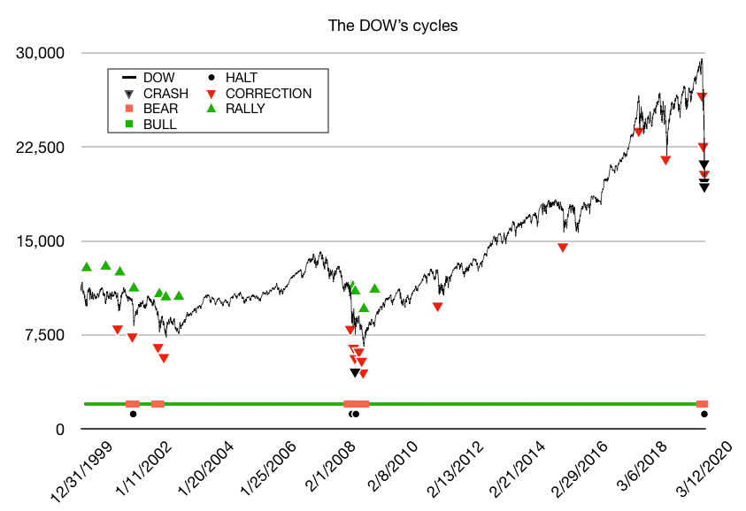 market cycles, DJIA