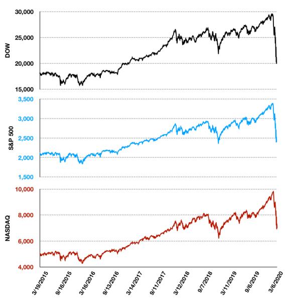 market indices, 5y